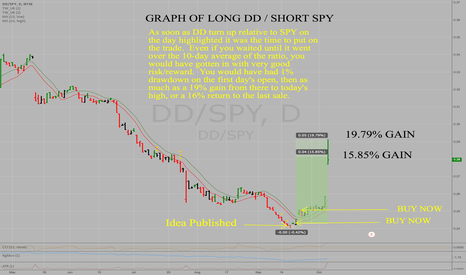 DD/SPY: Follow-Up of Winning Long DuPont/Short SPY Pairs Trade