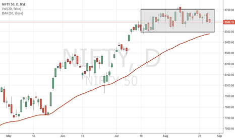 NIFTY: Range bound Nifty on EOD