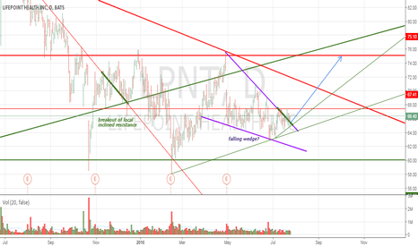 LPNT: Falling wedge - the end of longer consolidation?