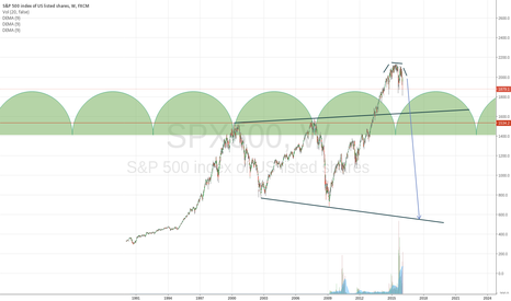 SPX500: SPX to go to 550 range in 2016