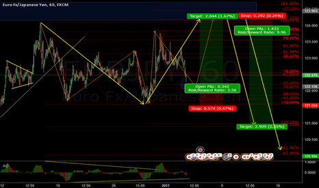 EURJPY: New view on EUR/JPY - Long then short