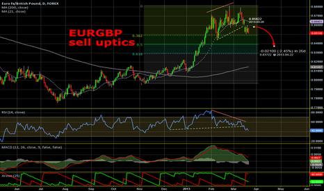 EURGBP: EURGBP - sell uptics