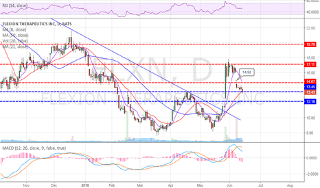 FLXN: if no bounce today