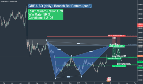 GBPUSD:  GBP-USD short opportunity