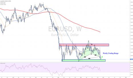 EURUSD: Testing trading range lows