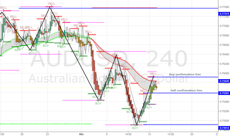AUDUSD: If a full candle closes passed the sell confirmation line, sell.