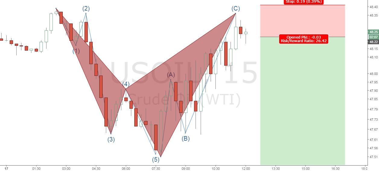 Elliott waves structure + Harmonic Shark pattern on OIL WTI