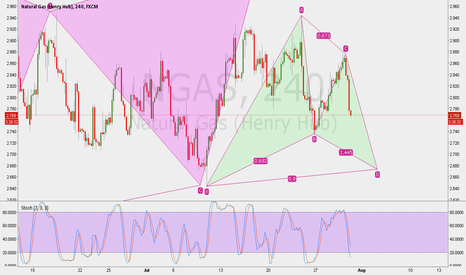 NGAS: Possible Gartley pattern