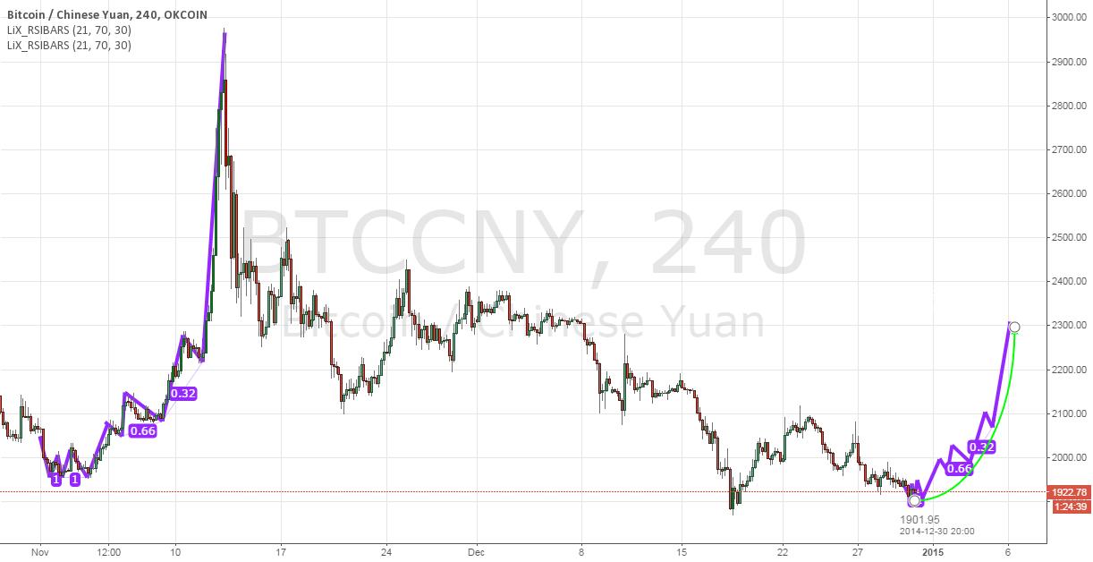 BTC Fractal Bounce Forcast