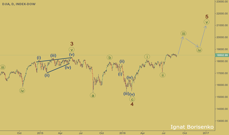 DJY0: Dow - WaveTrading by Ignat