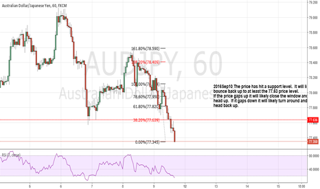 AUDJPY: AUDJPY will likely to bounce up to the $77.63 price level.