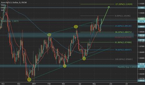 EURUSD: EUR/USD upside target