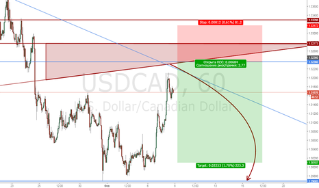 USDCAD: UsdCad Sell limit 1.32360 [X-Mark]