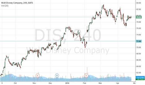 DIS: Diseney 72 Target