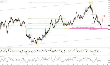 AUDCAD: Looking for Long Opportunity