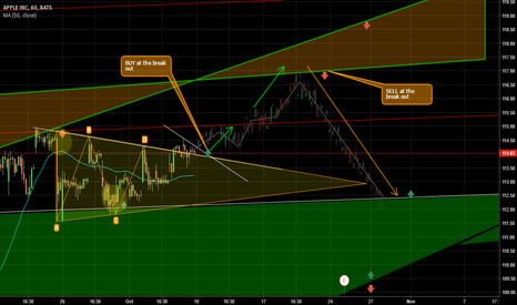 AAPL: Apple 60m for closer look.