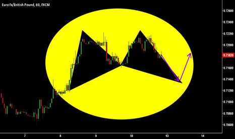 EURGBP: Bullish Bat on EG