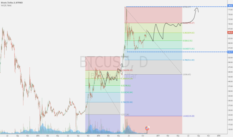 BTCUSD: Flat brought us into 600-700 channel