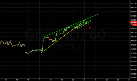 GBPCAD: will be very quick if breaks