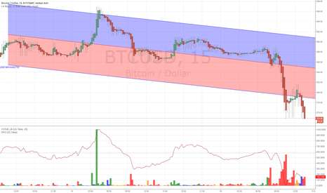 BTCUSD: When is a rally, not a rally? When it's a pump and dump!