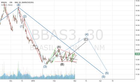 BBAS3: BBAS3