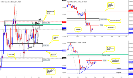GBPUSD: Strong H4 resistance area now within touching distance!