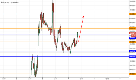 EURUSD: EURUSD verso 1,0620 in intraday