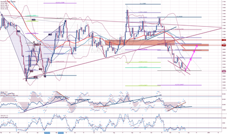 EURUSD: EURUSD due for the awaited correction