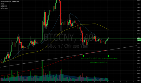 BTCCNY: Watch for a Bitcoin long entry in the 1675 area