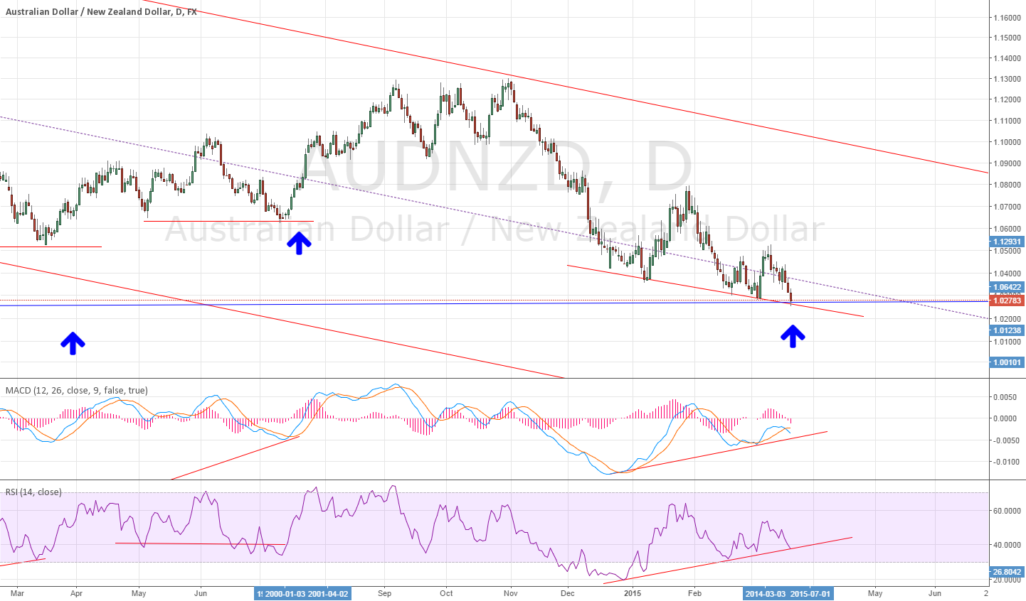 Daily for AUDNZD divergence ~