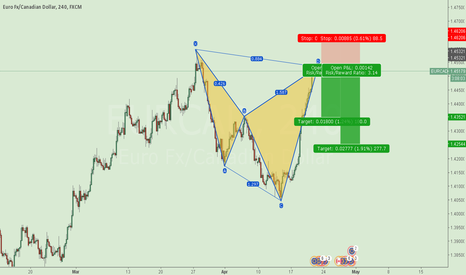 EURCAD: EURCAD Short Setup After Cypher pattern Completion.