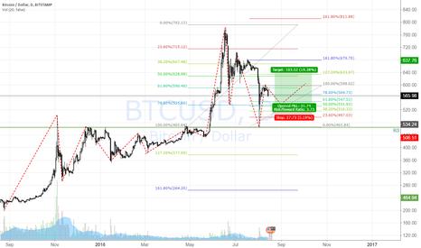 BTCUSD: Waiting for BTC LONG ENTRY