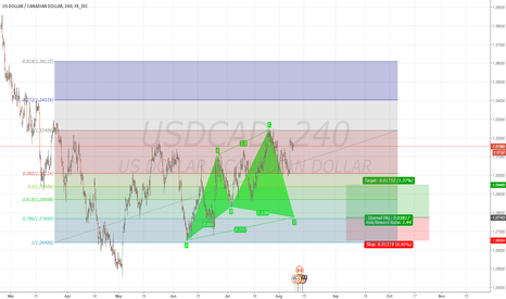 USDCAD: Potentiol Cypher  bullish Pattern-LONG position USDCAD 4 Hour