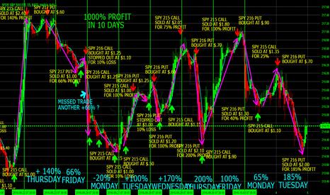 SPY: 1000% PROFIT SWING TRADING S&P 500 USING SPY WEEKLY OPTIONS