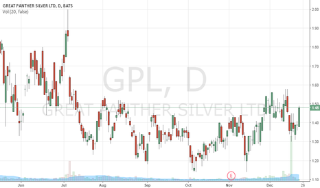 GPL: Imminent Upside Explosion
