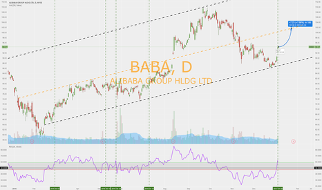 BABA: UPSIDE FOR ALIBABA