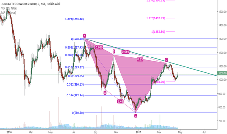 JUBLFOOD: Bearish Cypher completed on Jubiliant Food Daily