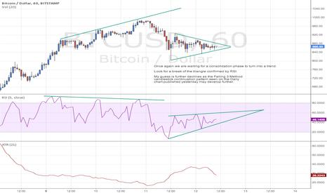 BTCUSD: Bitcoin / US Dollar, 60m chart, Bitstamp