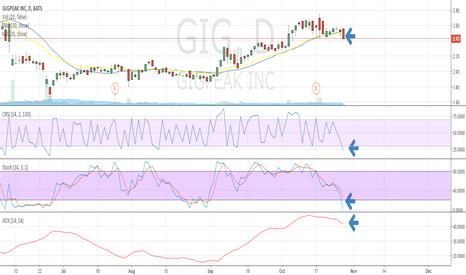 GIG: Long Swing Setup - GIG - ADX Trend