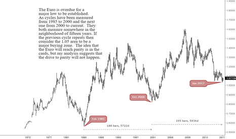 EURUSD: EURUSD Is Not Going To Parity