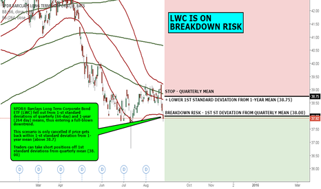 LWC: MACRO VIEW: LWC IS ON BREAKDOWN RISK