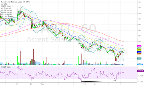 ASTI: Another mini one. Penny stock