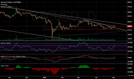 BTCUSD: Resistance at MA 112 same as before