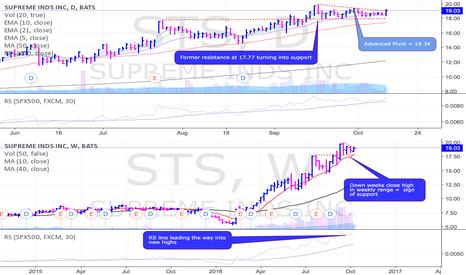 STS: STS on the radar w/ trendline breakout attempt