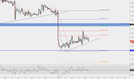 USDCAD: USDCAD look for CTL break
