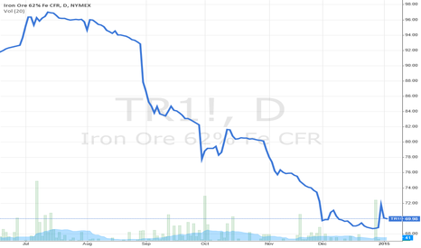 TR1!: Iron Ore 62% Fe CFR; D; NYMEX