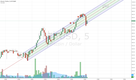 BTCUSD: in the channel 5 by 5