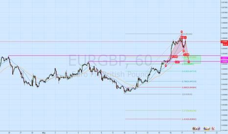 EURGBP: Looking for Pull back and Retest on EURGBP with BAT