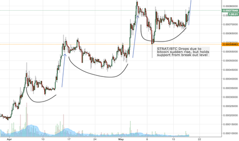 STRATBTC: Get Long STRAT on the break out