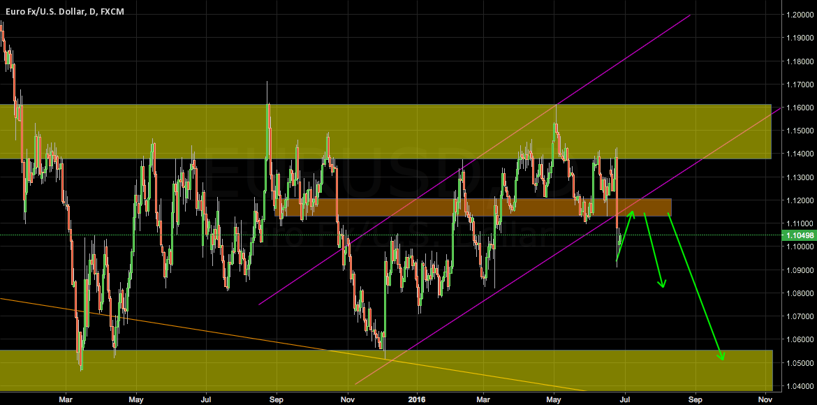 EURUSD PRICE HAVE BROKEN TRENDLINE, SHORT UPON RETEST.